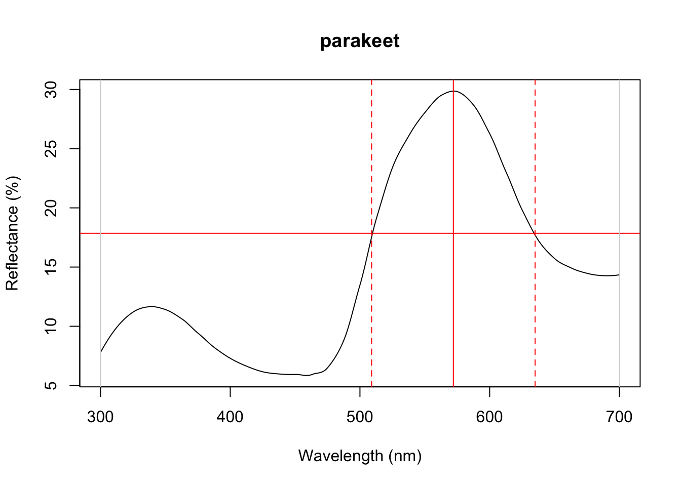 Plots from `peakshape`