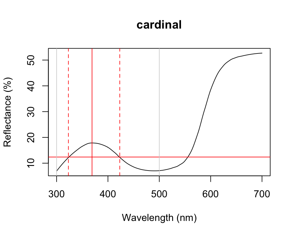 Plot from `peakshape`, setting the wavelength limits to 300 and 500 nm