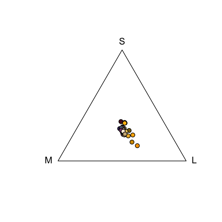 Floral reflectance in a Maxwell triangle, considering a honeybee visual system.