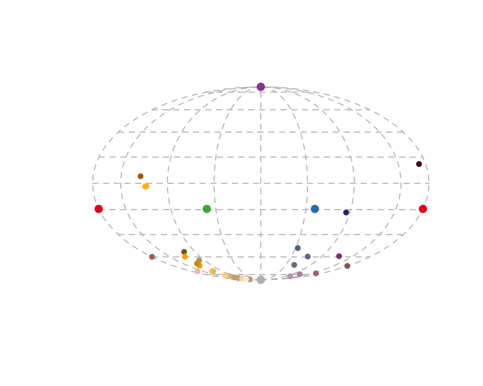 Projection plot from a tetrahedral colour space.