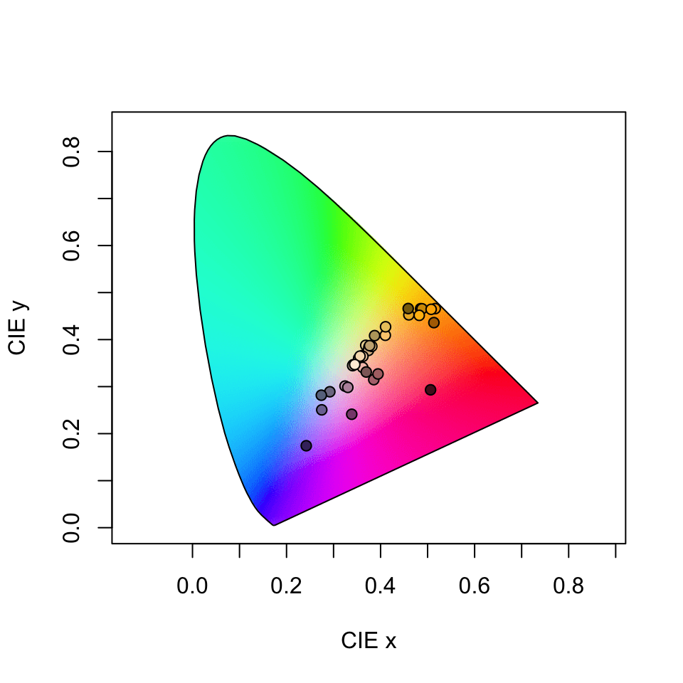 Floral reflectance in the CIEXYZ human visual model. Note that this space is not perceptually calibrated, so we cannot make inferences about the similarity or differences of colours based on their relative location.